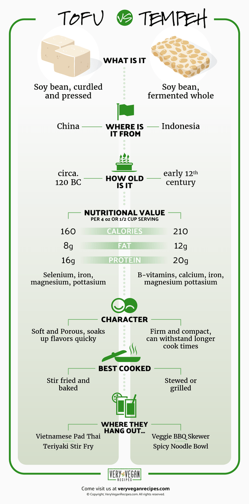 tofu vs tempeh graphic showing information comparing nutrition and history